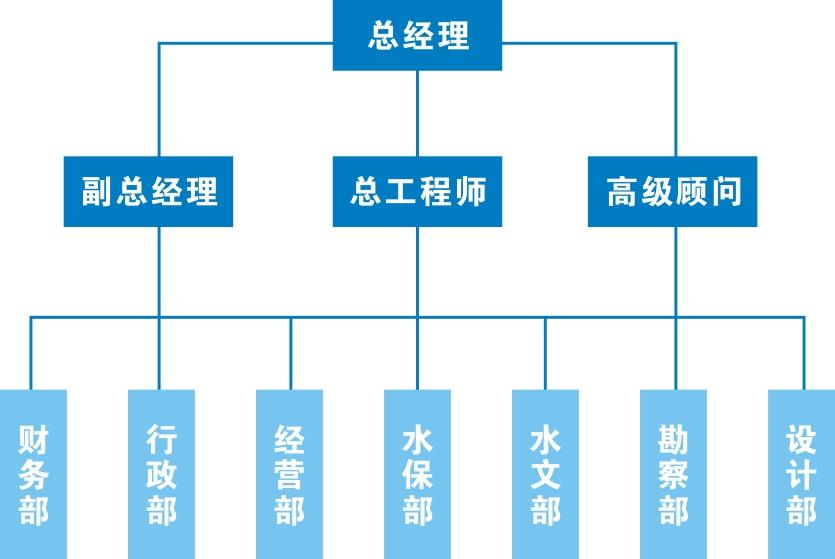 组织机构(图1)